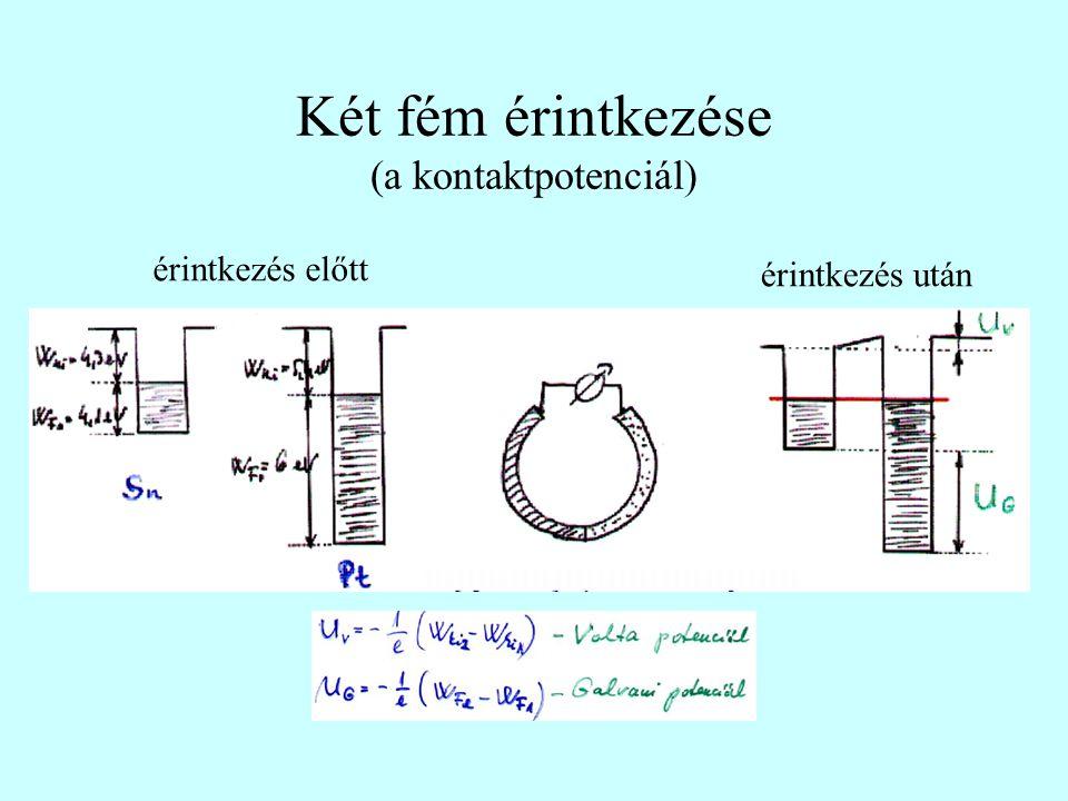 Két fém érintkezése (a kontaktpotenciál)