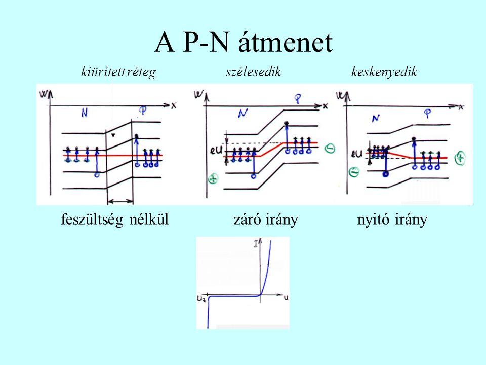 A P-N átmenet feszültség nélkül záró irány nyitó irány kiürített réteg