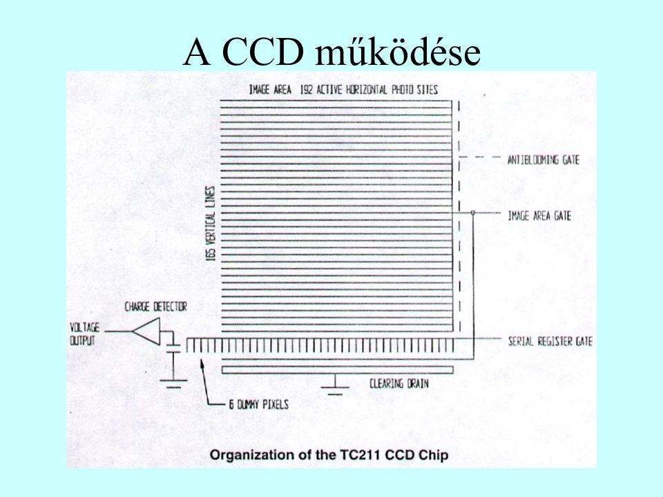 A CCD működése