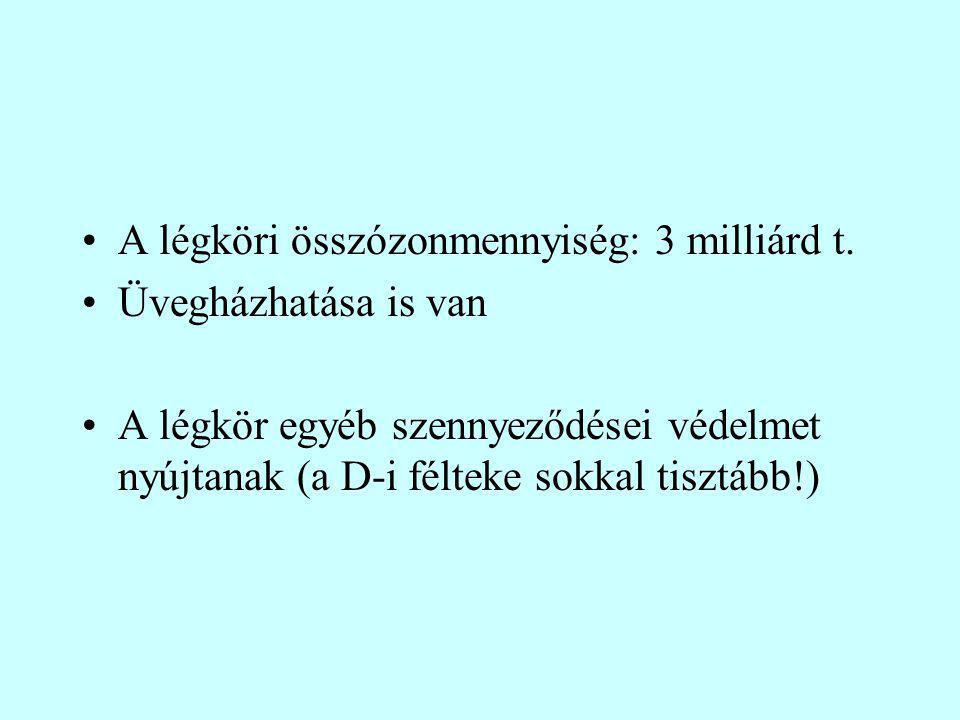 A légköri összózonmennyiség: 3 milliárd t.