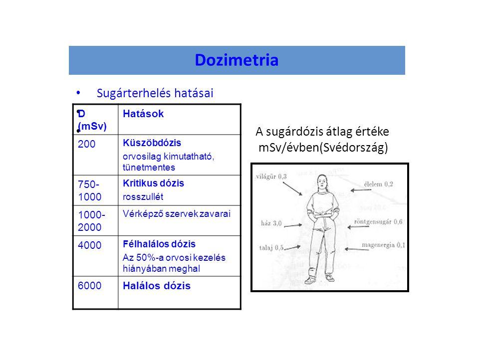 Dozimetria Sugárterhelés hatásai