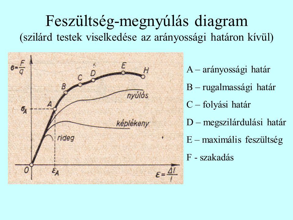 Feszültség-megnyúlás diagram (szilárd testek viselkedése az arányossági határon kívül)