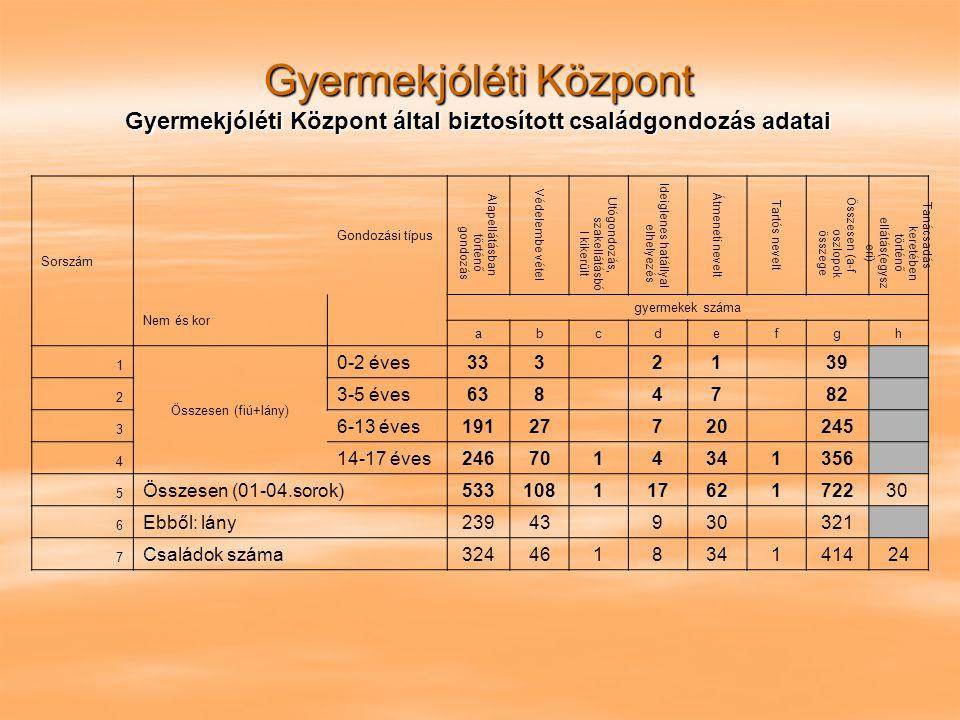 Gyermekjóléti Központ Gyermekjóléti Központ által biztosított családgondozás adatai