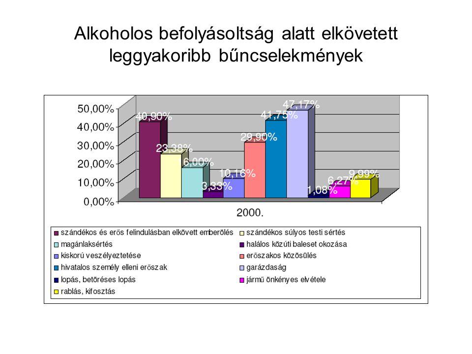 Alkoholos befolyásoltság alatt elkövetett leggyakoribb bűncselekmények