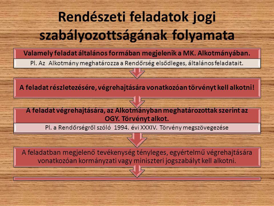 Rendészeti feladatok jogi szabályozottságának folyamata