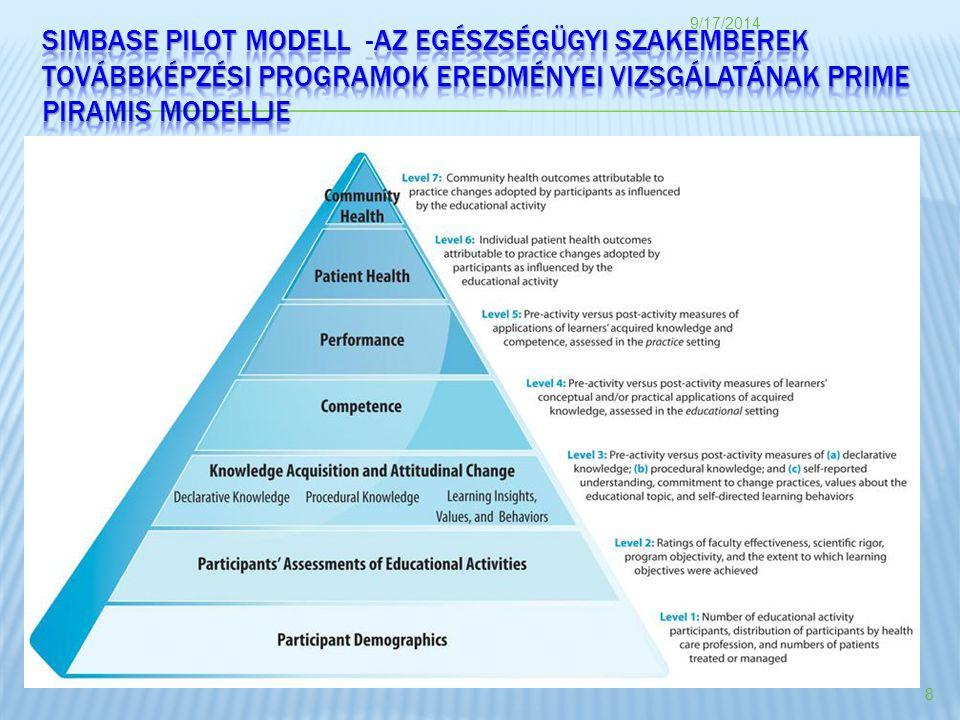 4/5/2017 SIMBASE PILOT MODELL -Az egészségügyi szakemberek továbbképzési programok eredményei vizsgálatának PRIME piramis modellje.