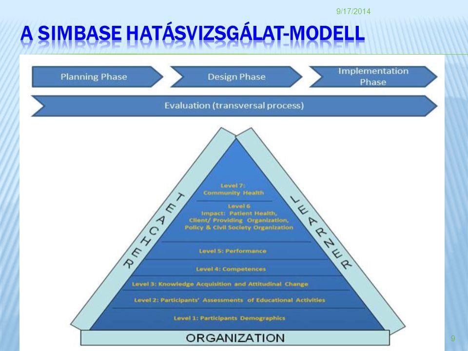 A SIMBASE hatásvizsgálat-modell