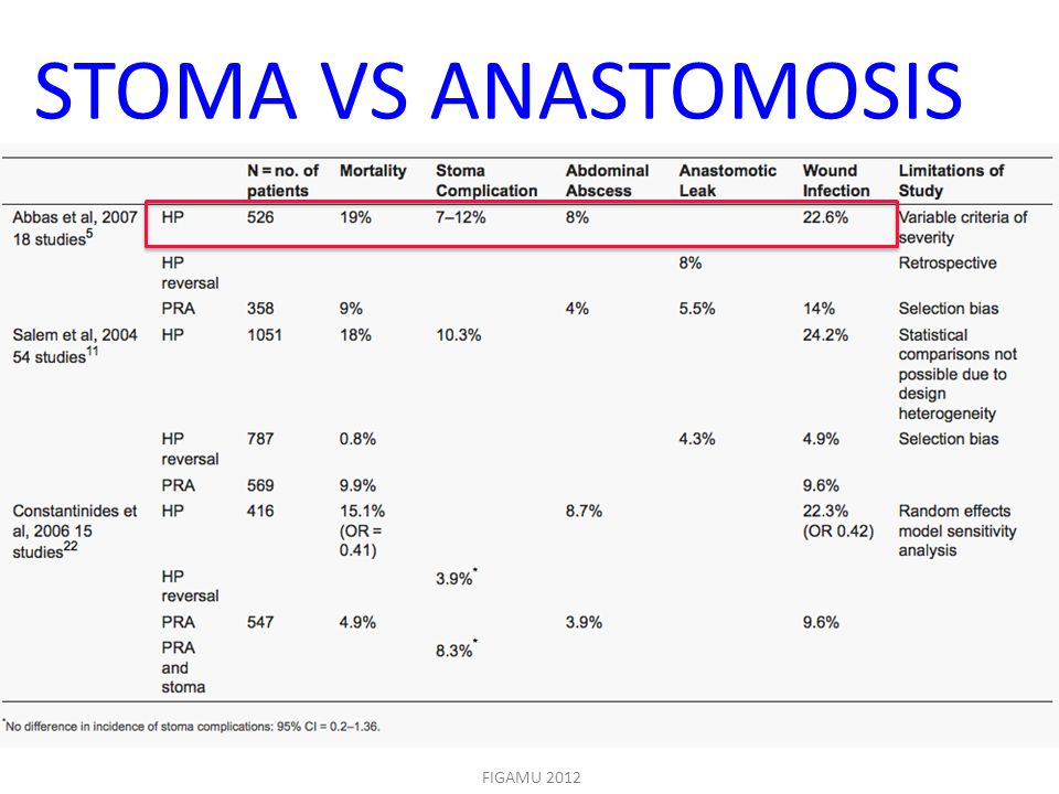 STOMA VS ANASTOMOSIS