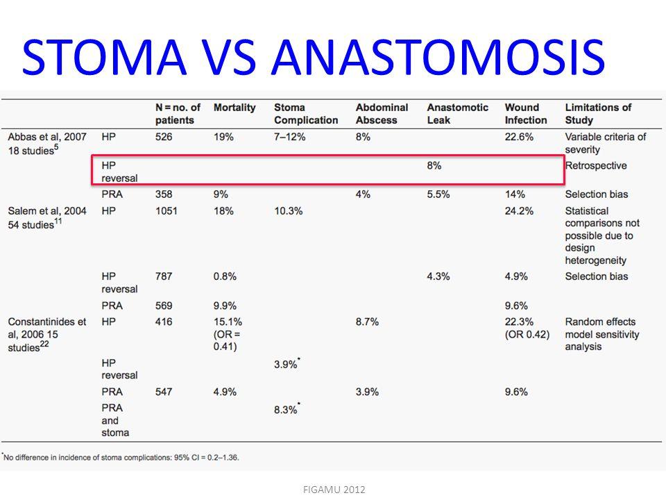 STOMA VS ANASTOMOSIS Kevesebb anasztomozis szovodmeny, sebgyogyulasi zavar van ezeknel a betegeknel.