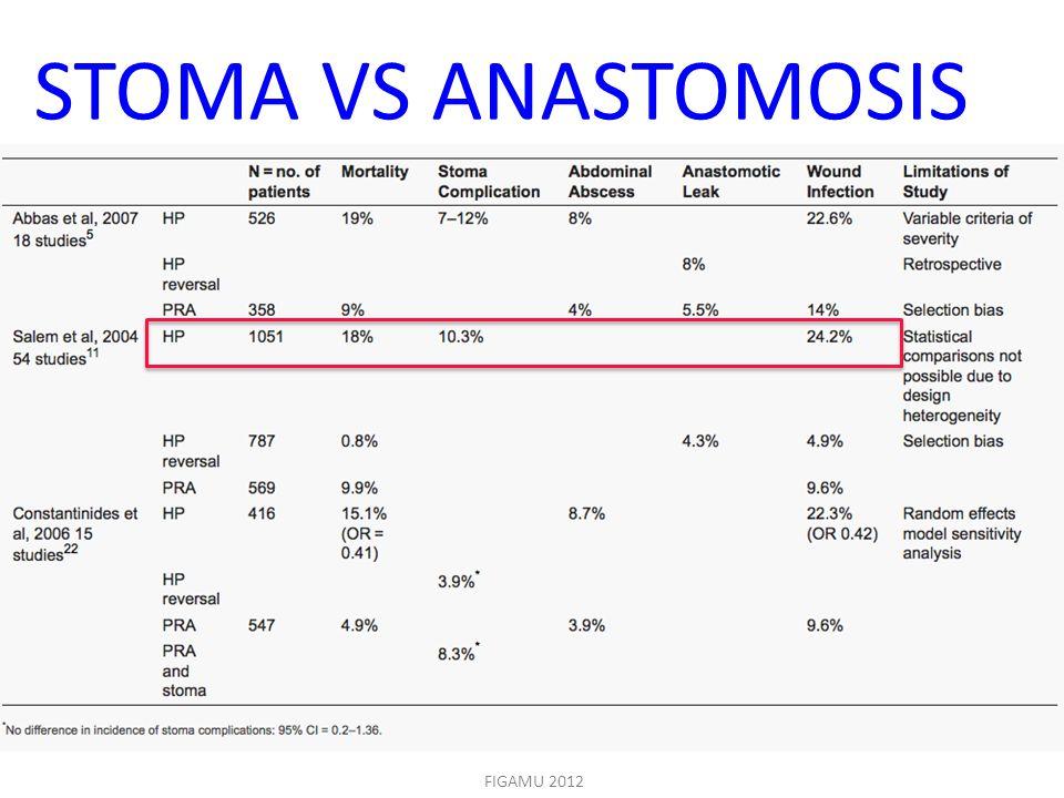 STOMA VS ANASTOMOSIS es a mortalitasuk is sokkal alacsonyabb.