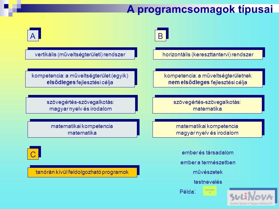 A programcsomagok típusai