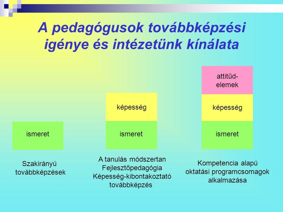 A pedagógusok továbbképzési igénye és intézetünk kínálata
