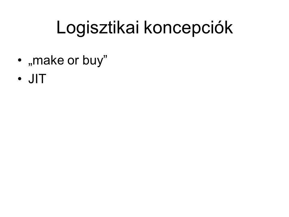 Logisztikai koncepciók