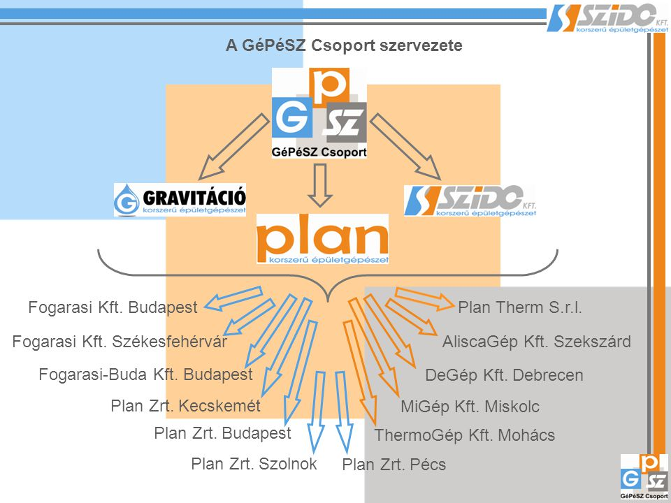 A GéPéSZ Csoport szervezete