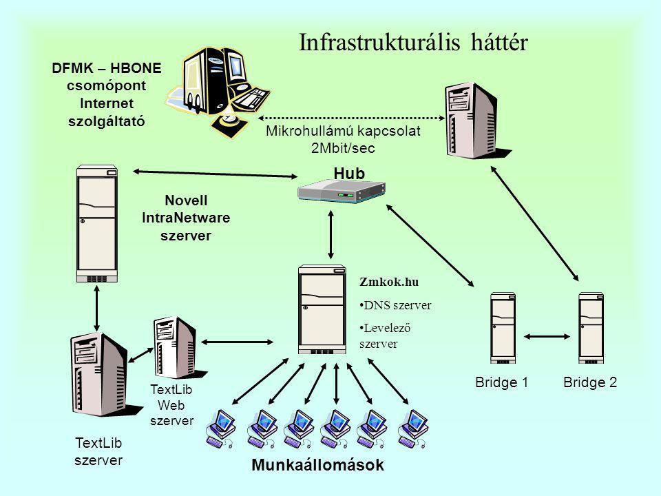 Infrastrukturális háttér