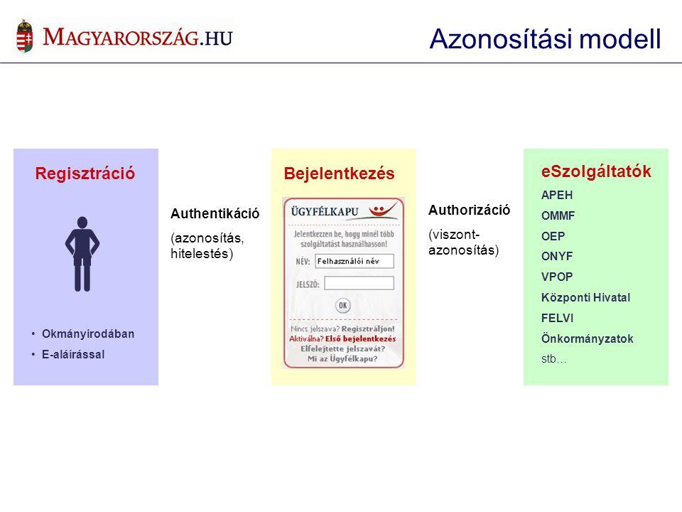  Azonosítási modell eSzolgáltatók Bejelentkezés Regisztráció