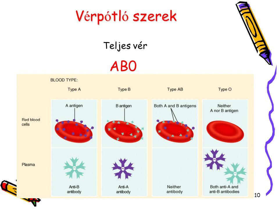 Vérpótló szerek Teljes vér AB0