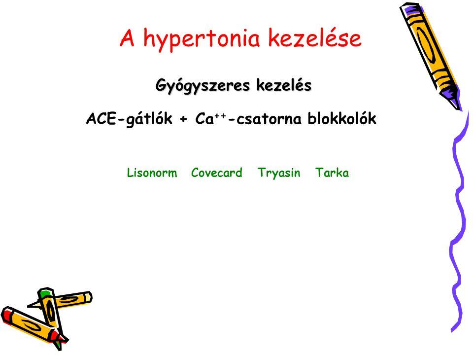 ACE-gátlók + Ca++-csatorna blokkolók Lisonorm Covecard Tryasin Tarka