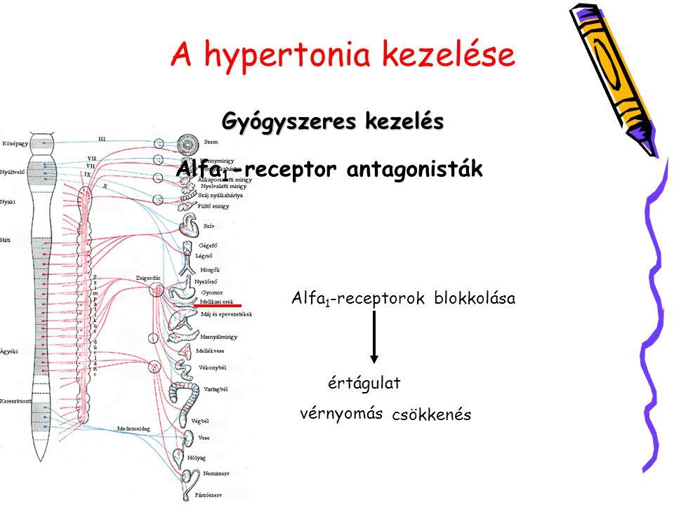 Alfa1-receptor antagonisták