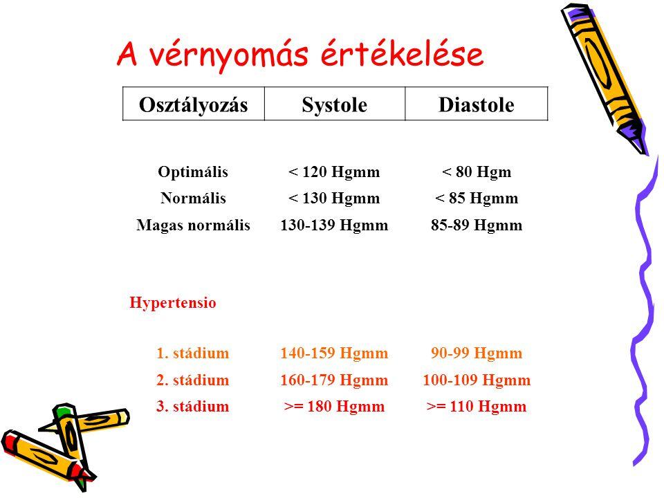 A vérnyomás értékelése