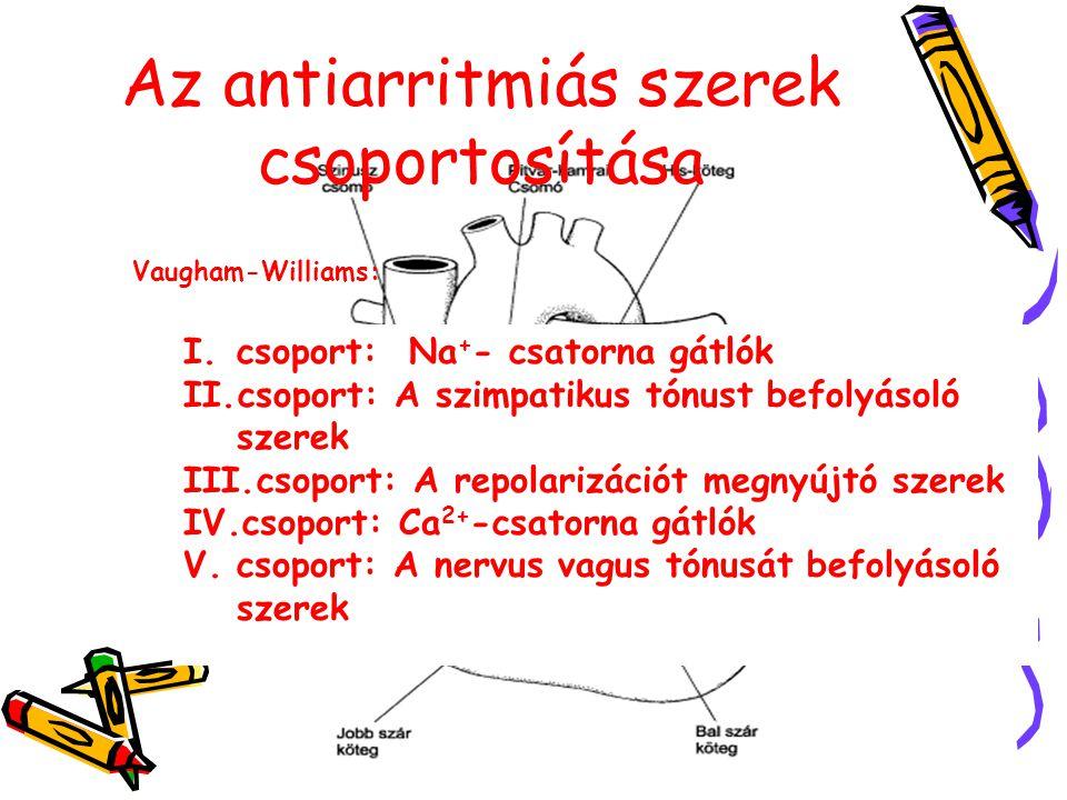 Az antiarritmiás szerek csoportosítása