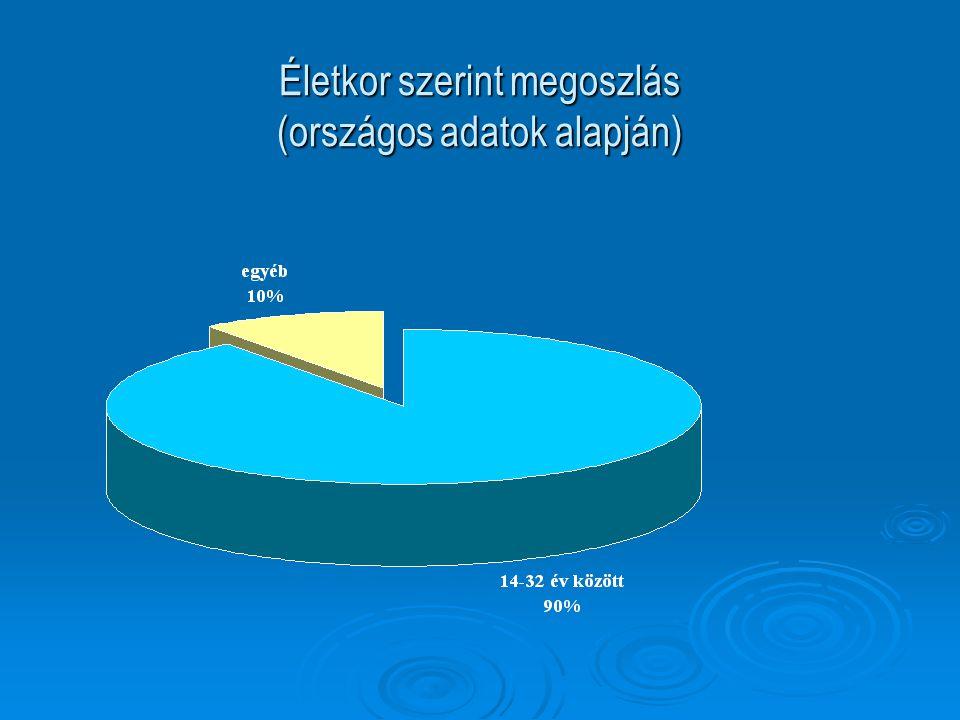 Életkor szerint megoszlás (országos adatok alapján)