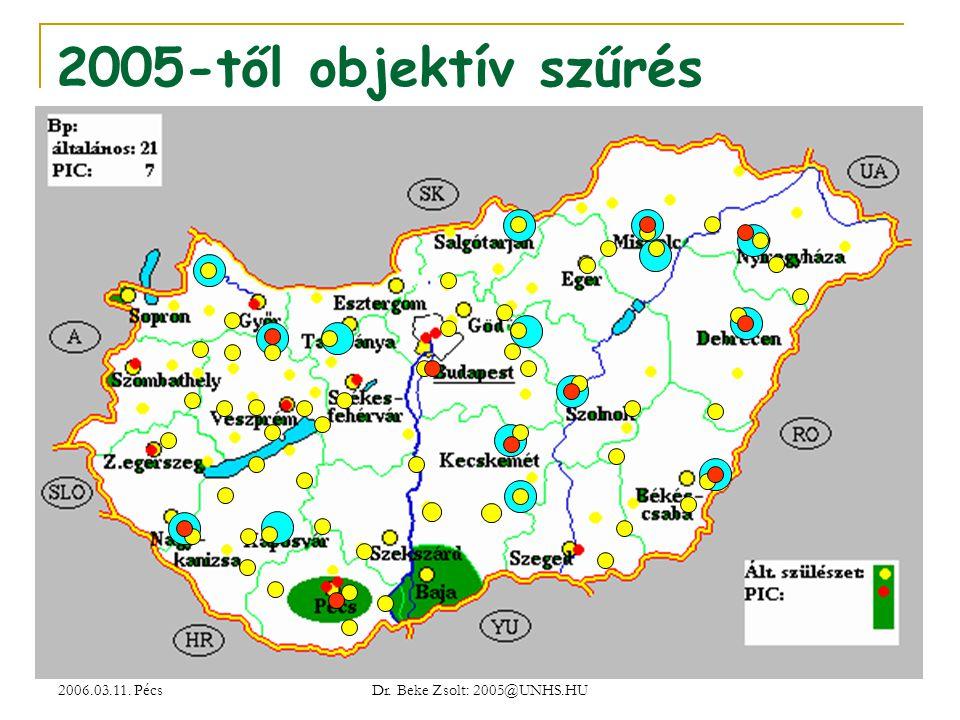 2005-től objektív szűrés 2006.03.11. Pécs Dr. Beke Zsolt: 2005@UNHS.HU