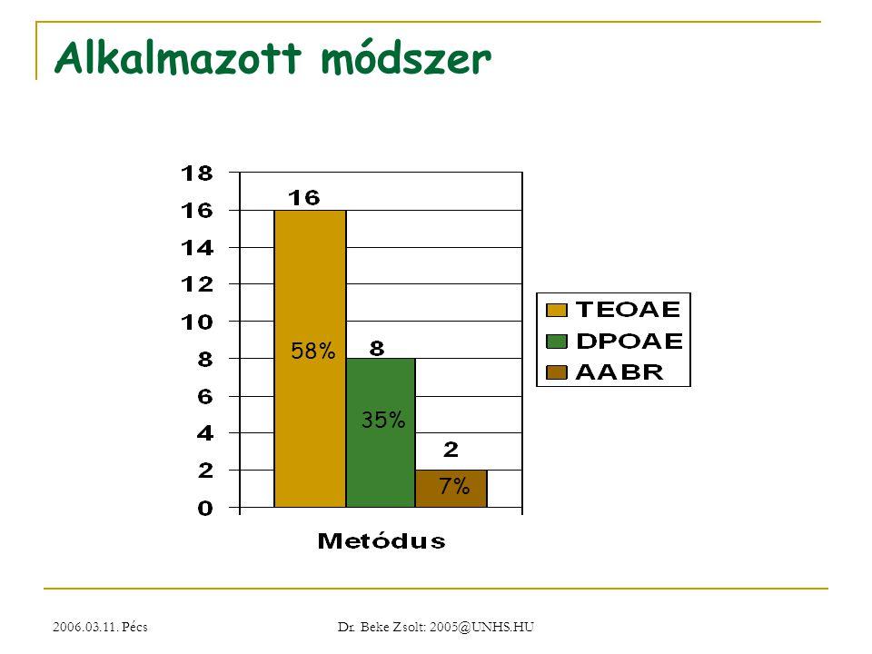 Alkalmazott módszer 58% 35% 7% 2006.03.11. Pécs