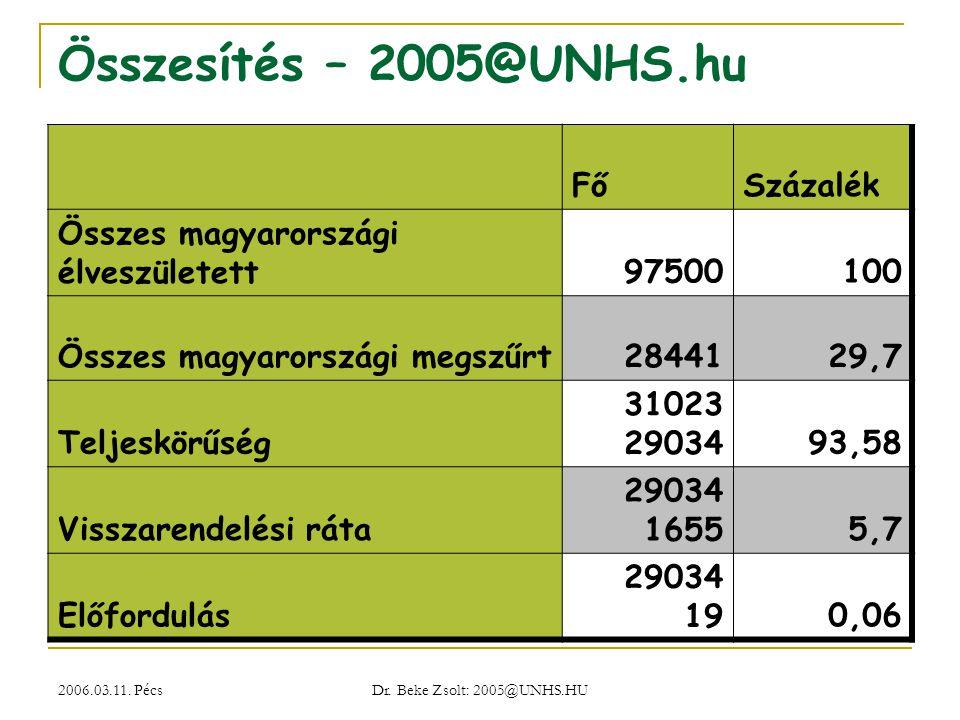 Összesítés – 2005@UNHS.hu Fő Százalék