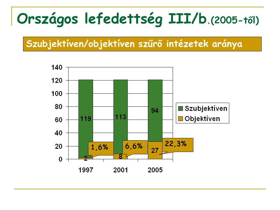 Országos lefedettség III/b.(2005-től)