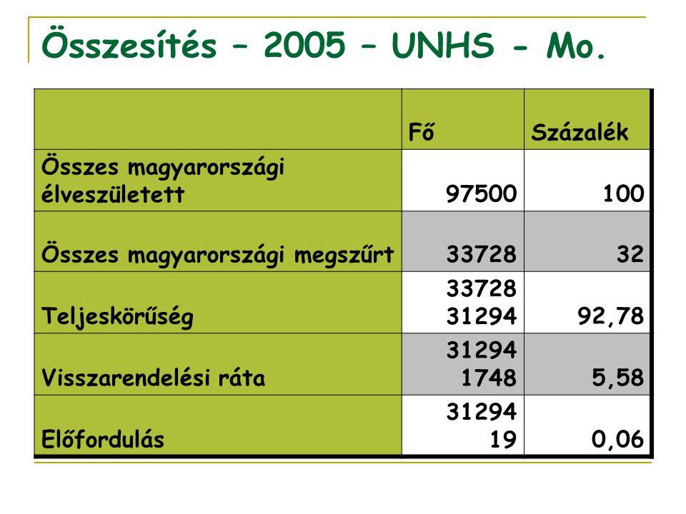 Összesítés – 2005 – UNHS - Mo. Fő Százalék