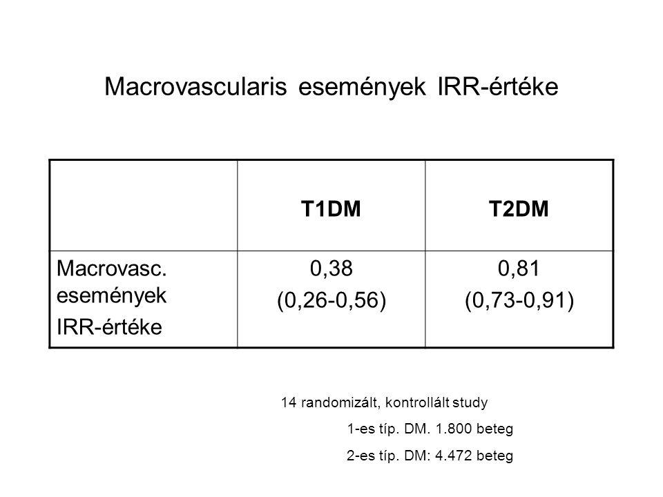 Macrovascularis események IRR-értéke
