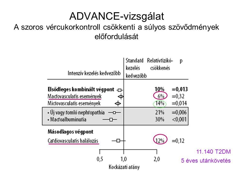 ADVANCE-vizsgálat A szoros vércukorkontroll csökkenti a súlyos szövődmények előfordulását