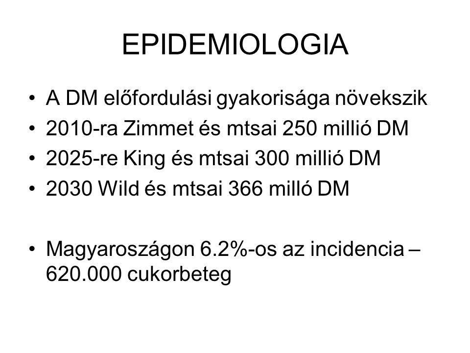 EPIDEMIOLOGIA A DM előfordulási gyakorisága növekszik