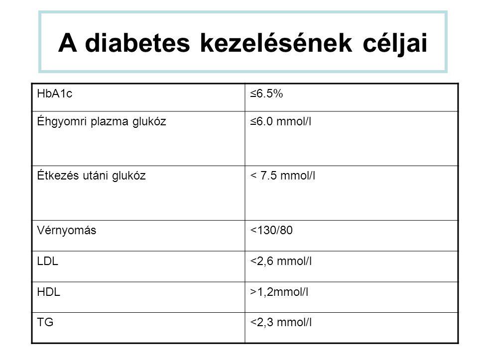 A diabetes kezelésének céljai