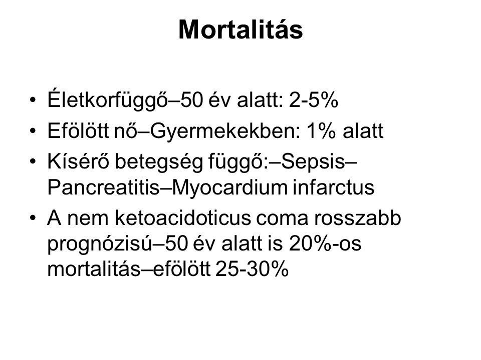 Mortalitás Életkorfüggő–50 év alatt: 2-5%