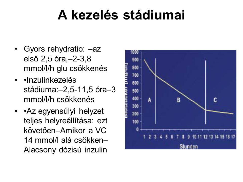 A kezelés stádiumai Gyors rehydratio: –az első 2,5 óra,–2-3,8 mmol/l/h glu csökkenés. •Inzulinkezelés stádiuma:–2,5-11,5 óra–3 mmol/l/h csökkenés.