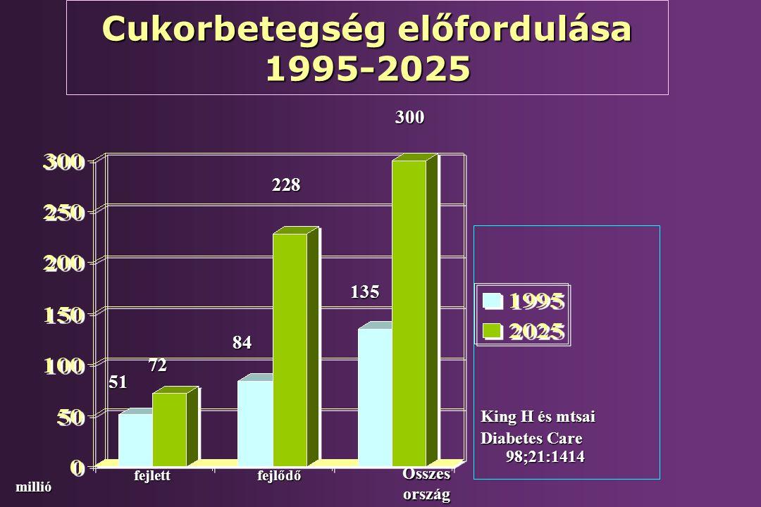 Cukorbetegség előfordulása 1995-2025