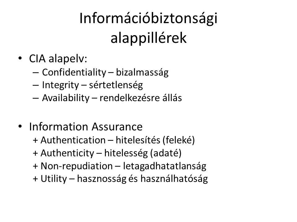 Információbiztonsági alappillérek