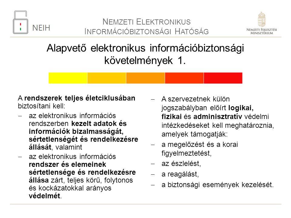 Alapvető elektronikus információbiztonsági követelmények 1.