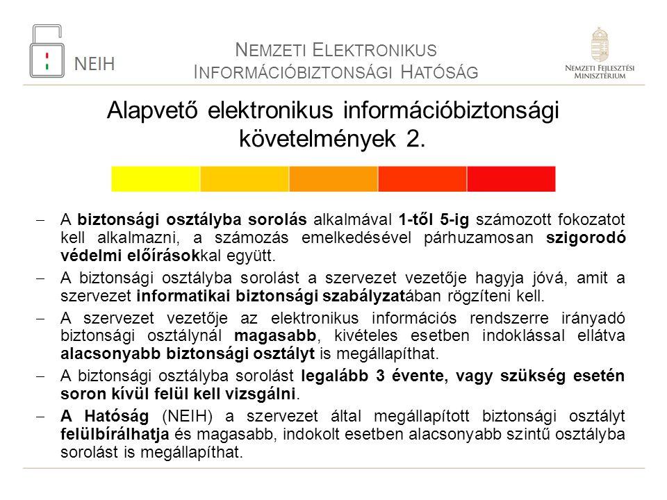 Alapvető elektronikus információbiztonsági követelmények 2.