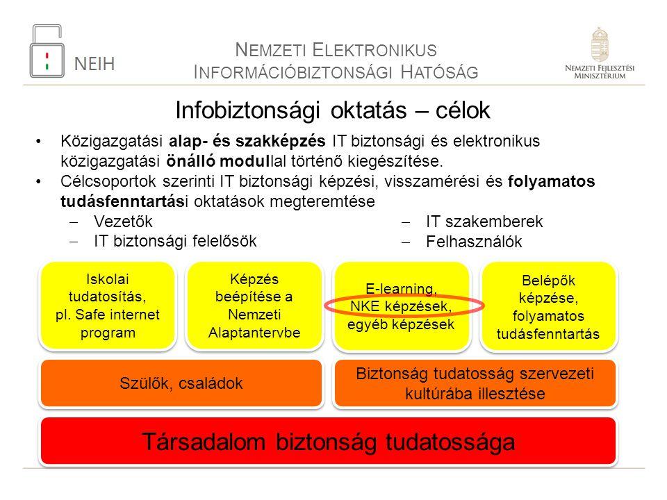 Infobiztonsági oktatás – célok