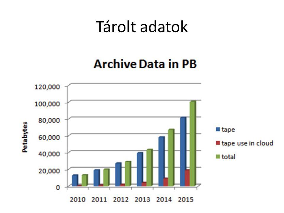 Tárolt adatok