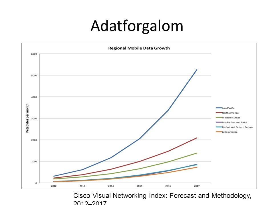 Adatforgalom Cisco Visual Networking Index: Forecast and Methodology, 2012–2017
