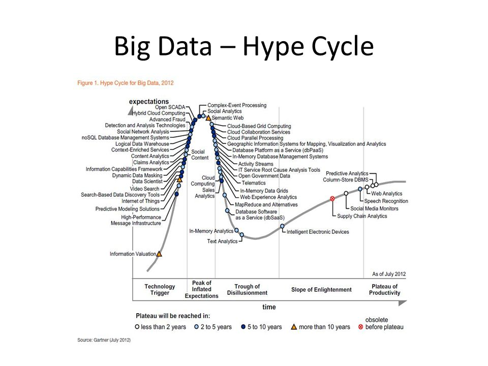 Big Data – Hype Cycle