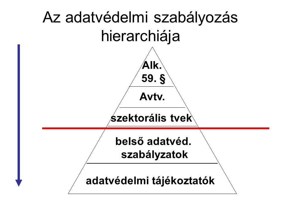 Az adatvédelmi szabályozás hierarchiája