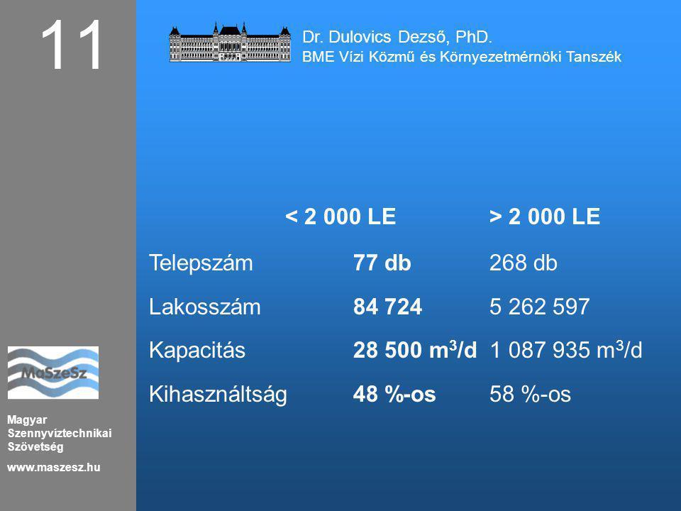 11 < 2 000 LE > 2 000 LE Telepszám 77 db 268 db
