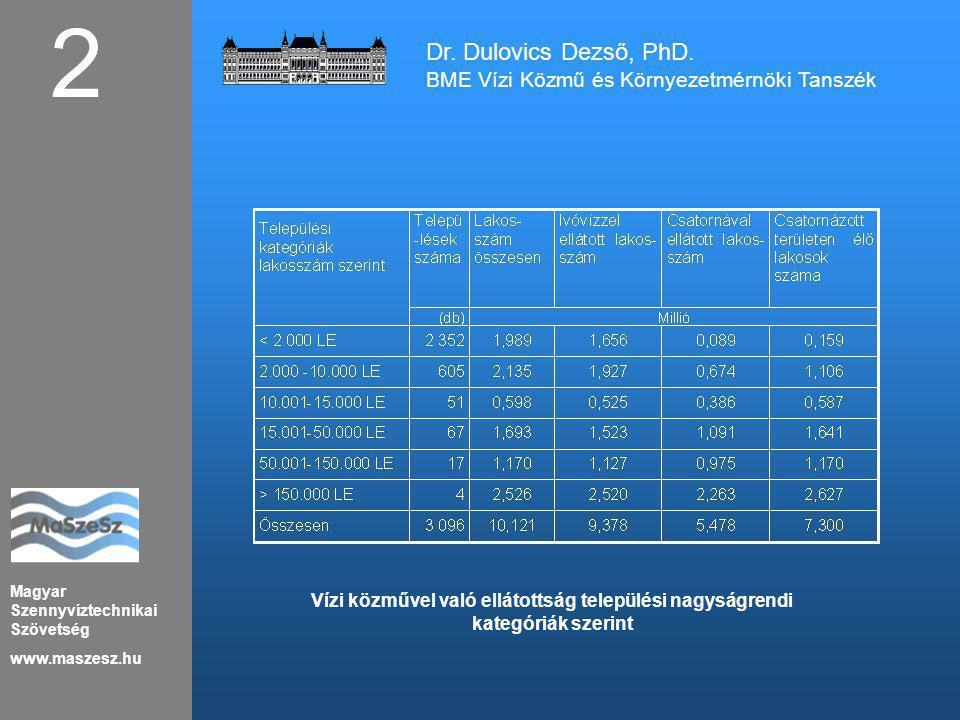 2 Dr. Dulovics Dezső, PhD. BME Vízi Közmű és Környezetmérnöki Tanszék