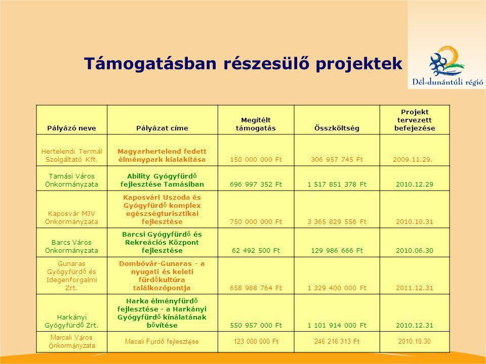 Támogatásban részesülő projektek