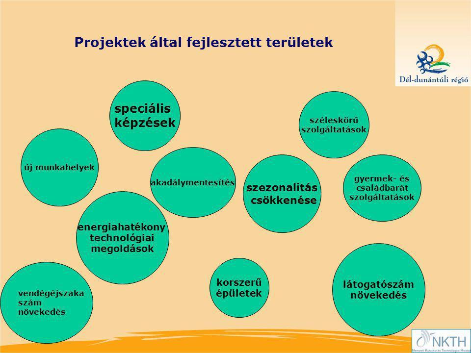 Projektek által fejlesztett területek